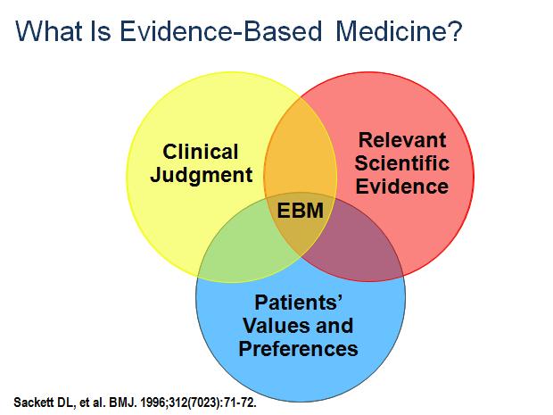 SGEM#2: Evidence Based Medicine