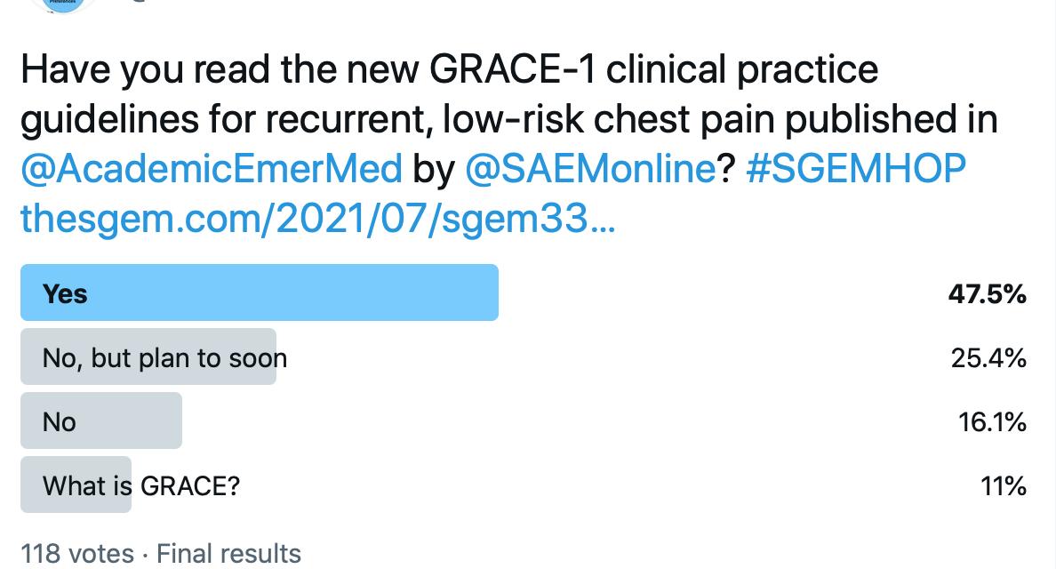 SGEM Twitter Poll #337